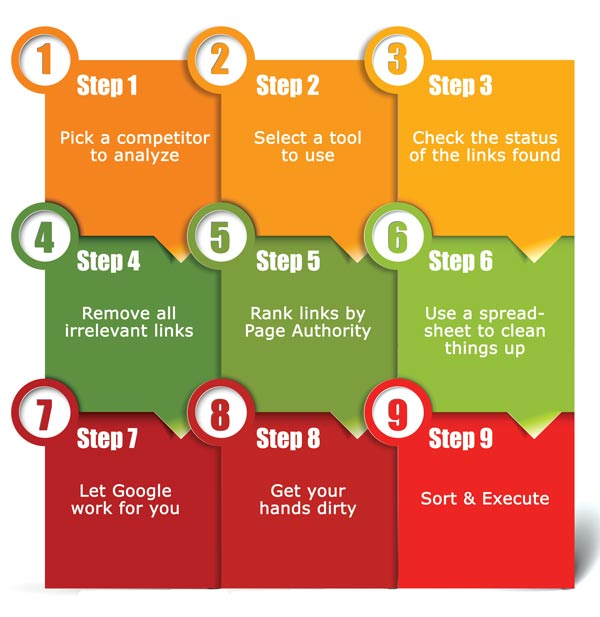 9 Steps How To Analyze Your Competitor's SEO Back Links [Infographic]
