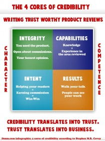 Stephen M.R. Covey's 4 cores of credibility: integrity, intent, capabilities, results.