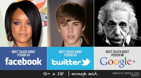 Most talked about on Facebook, Twitter, Google Pls. Funny pic.