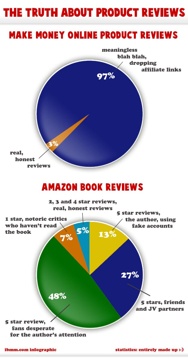 Infographic: the truth about affiliate reviews.